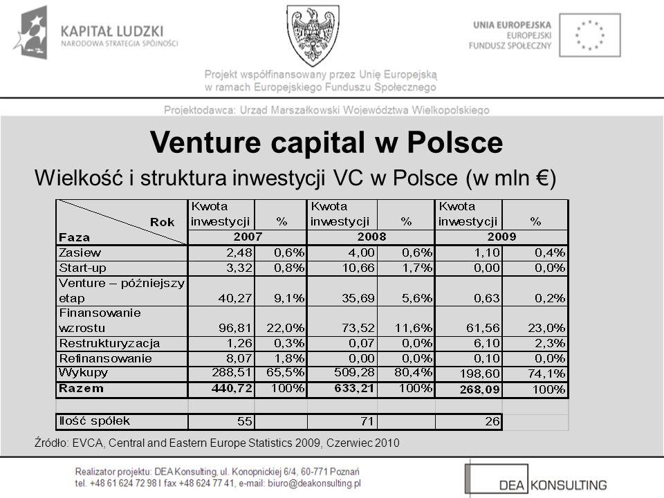 Wielkość i struktura inwestycji VC w Polsce (w mln €)