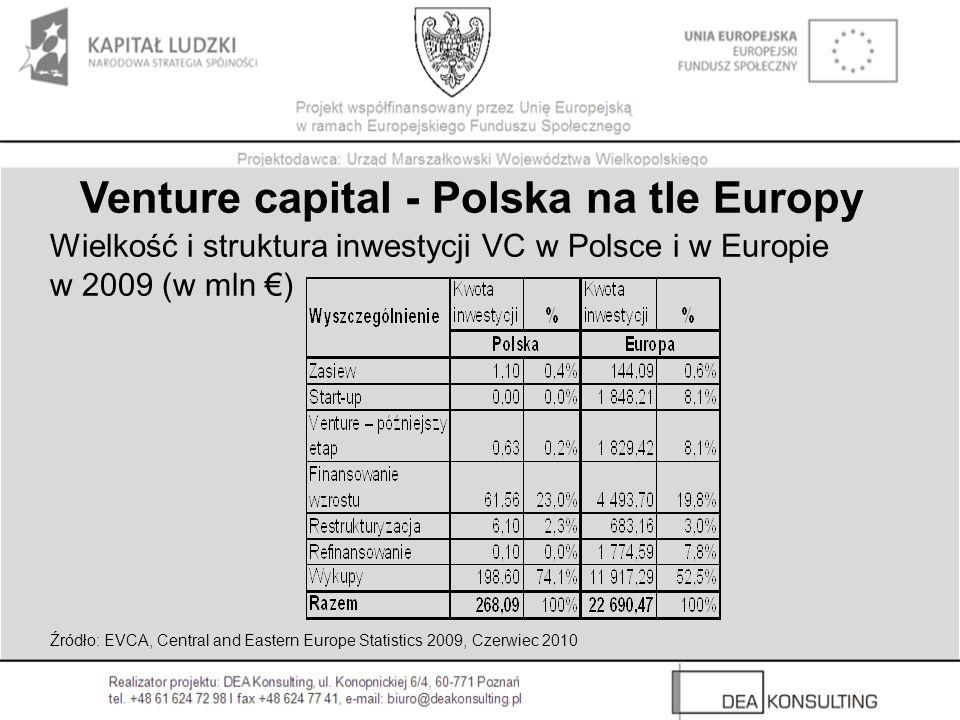 Venture capital - Polska na tle Europy