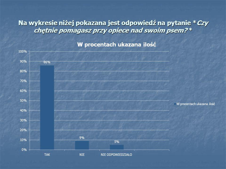 Na wykresie niżej pokazana jest odpowiedź na pytanie