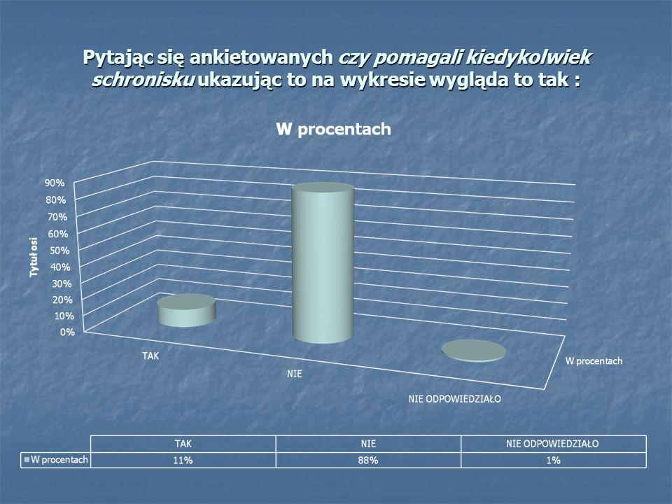 Pytając się ankietowanych czy pomagali kiedykolwiek schronisku ukazując to na wykresie wygląda to tak :