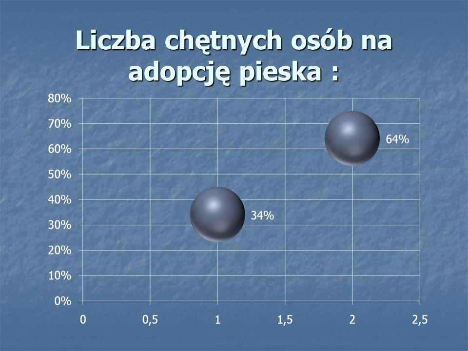 Liczba chętnych osób na adopcję pieska :