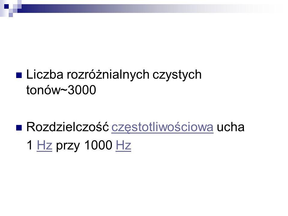Liczba rozróżnialnych czystych tonów~3000