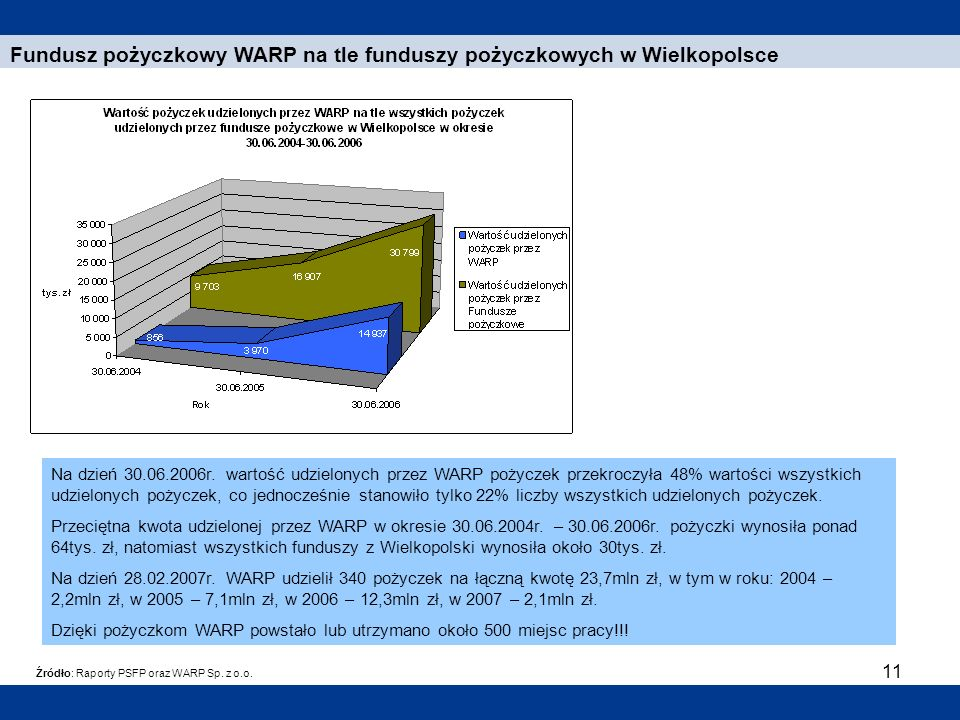 Fundusz pożyczkowy WARP na tle funduszy pożyczkowych w Wielkopolsce