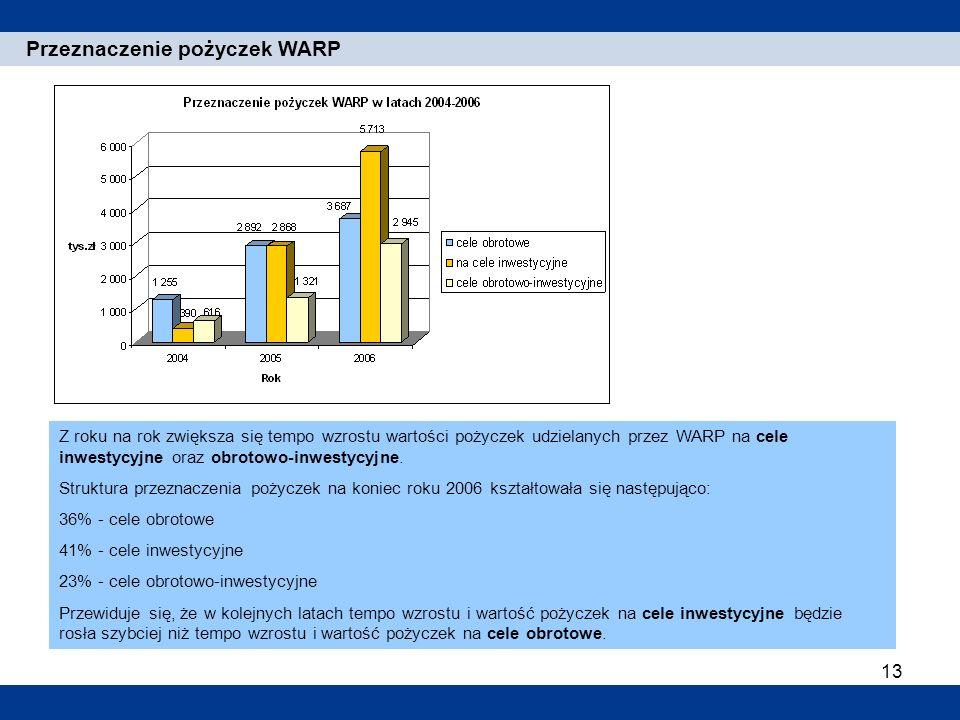 Przeznaczenie pożyczek WARP