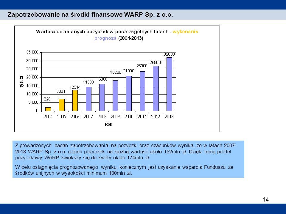 Zapotrzebowanie na środki finansowe WARP Sp. z o.o.