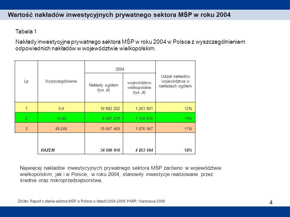 Wartość nakładów inwestycyjnych prywatnego sektora MŚP w roku 2004