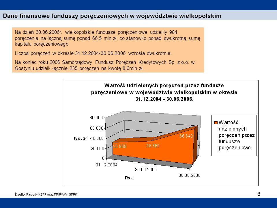 Dane finansowe funduszy poręczeniowych w województwie wielkopolskim
