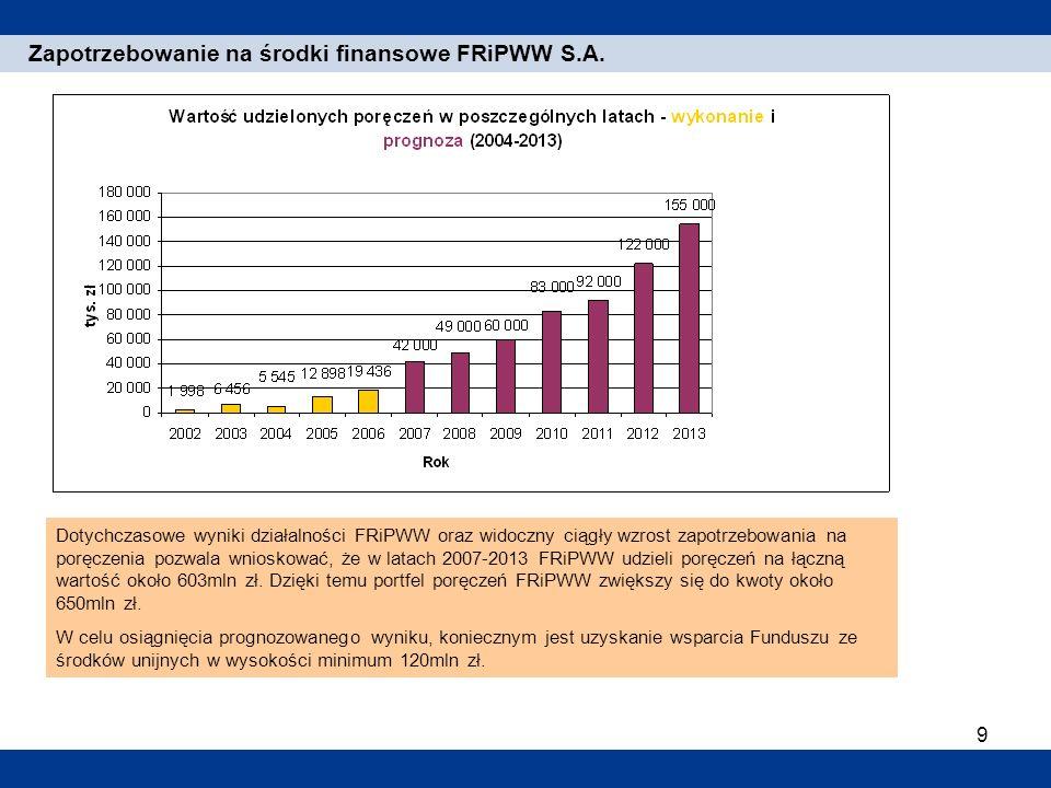 Zapotrzebowanie na środki finansowe FRiPWW S.A.