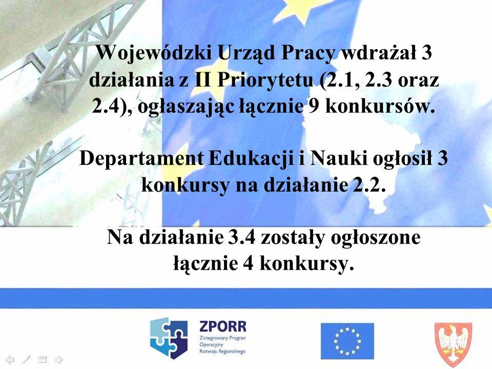 Wojewódzki Urząd Pracy wdrażał 3 działania z II Priorytetu (2. 1, 2
