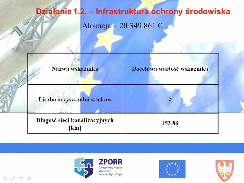 Działanie 1.2. – Infrastruktura ochrony środowiska