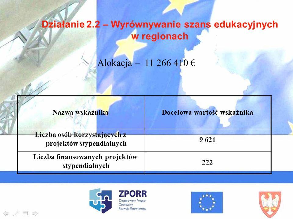 Działanie 2.2 – Wyrównywanie szans edukacyjnych w regionach