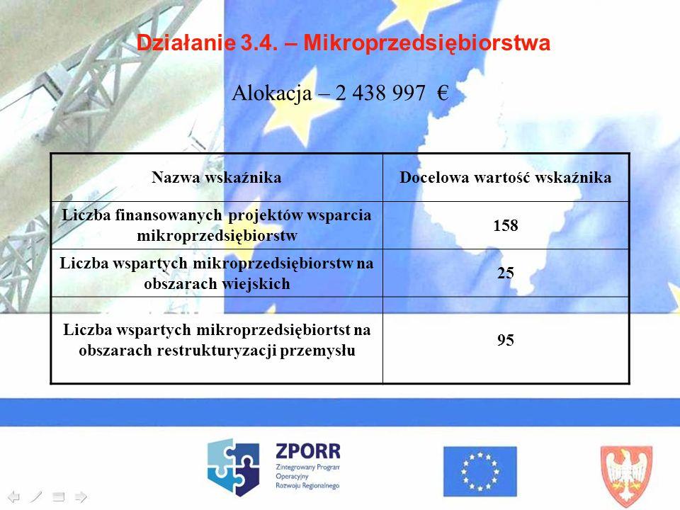 Działanie 3.4. – Mikroprzedsiębiorstwa