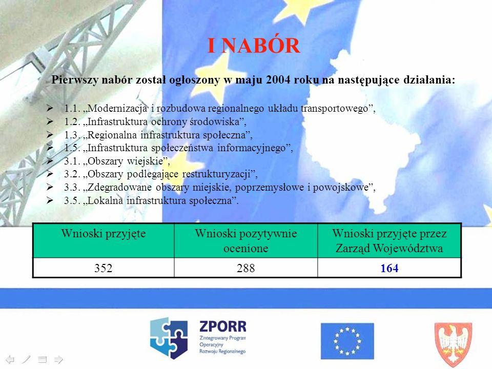 I NABÓR Pierwszy nabór został ogłoszony w maju 2004 roku na następujące działania: