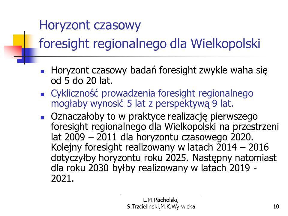 Horyzont czasowy foresight regionalnego dla Wielkopolski
