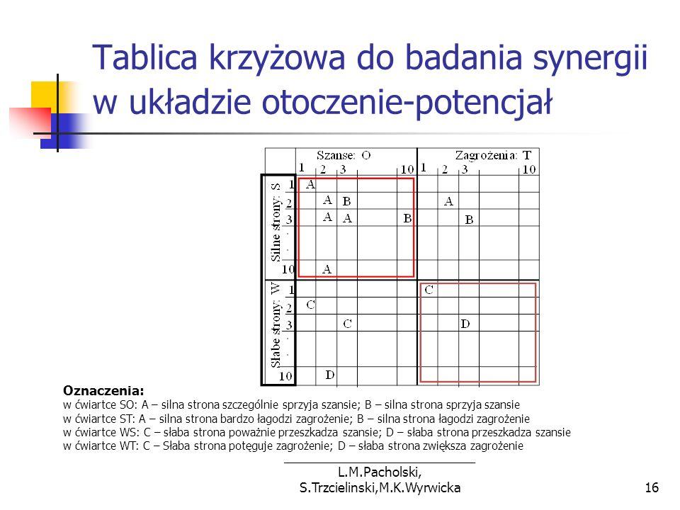 Tablica krzyżowa do badania synergii w układzie otoczenie-potencjał