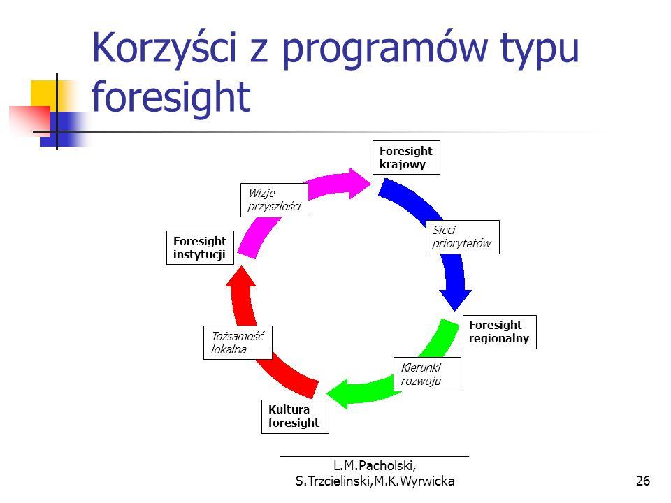 Korzyści z programów typu foresight