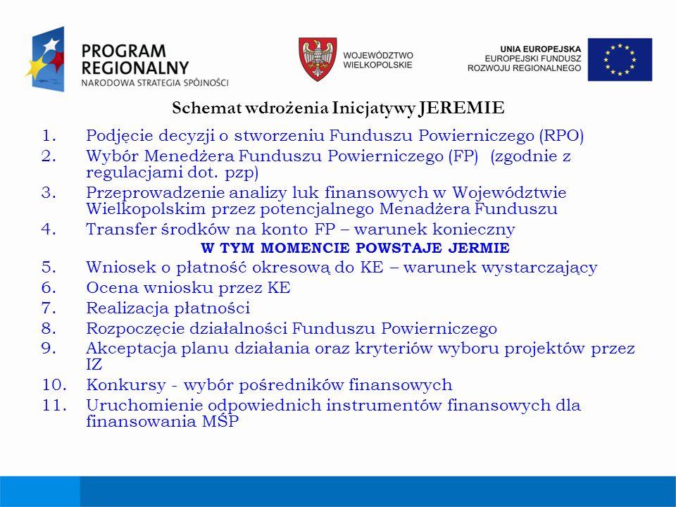 Schemat wdrożenia Inicjatywy JEREMIE