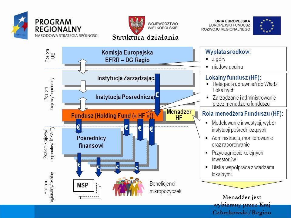 Struktura działania € € € € € Komisja Europejska Wypłata środków: