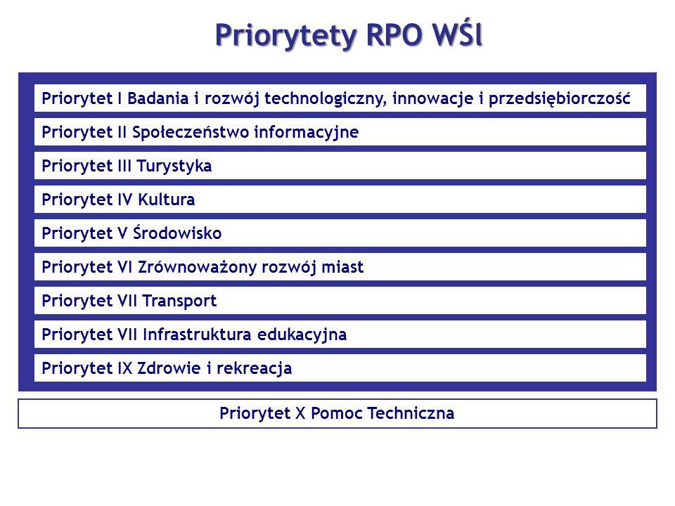 Priorytet X Pomoc Techniczna