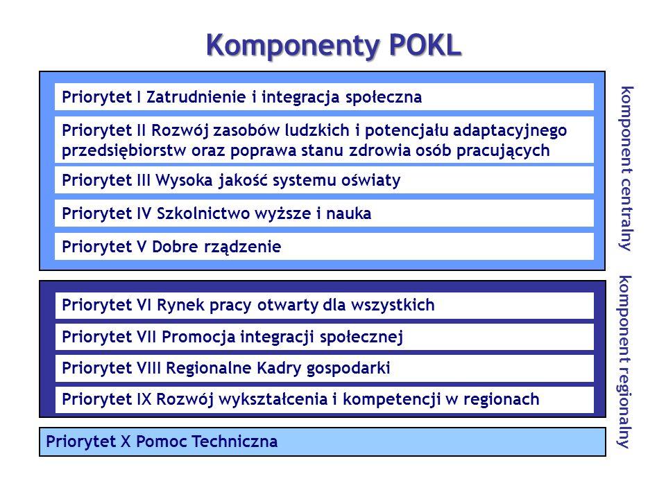 Komponenty POKL komponent centralny
