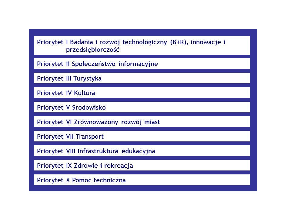 Priorytet I Badania i rozwój technologiczny (B+R), innowacje i