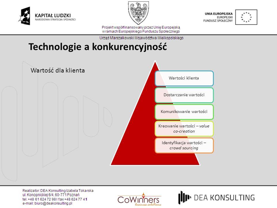 Technologie a konkurencyjność