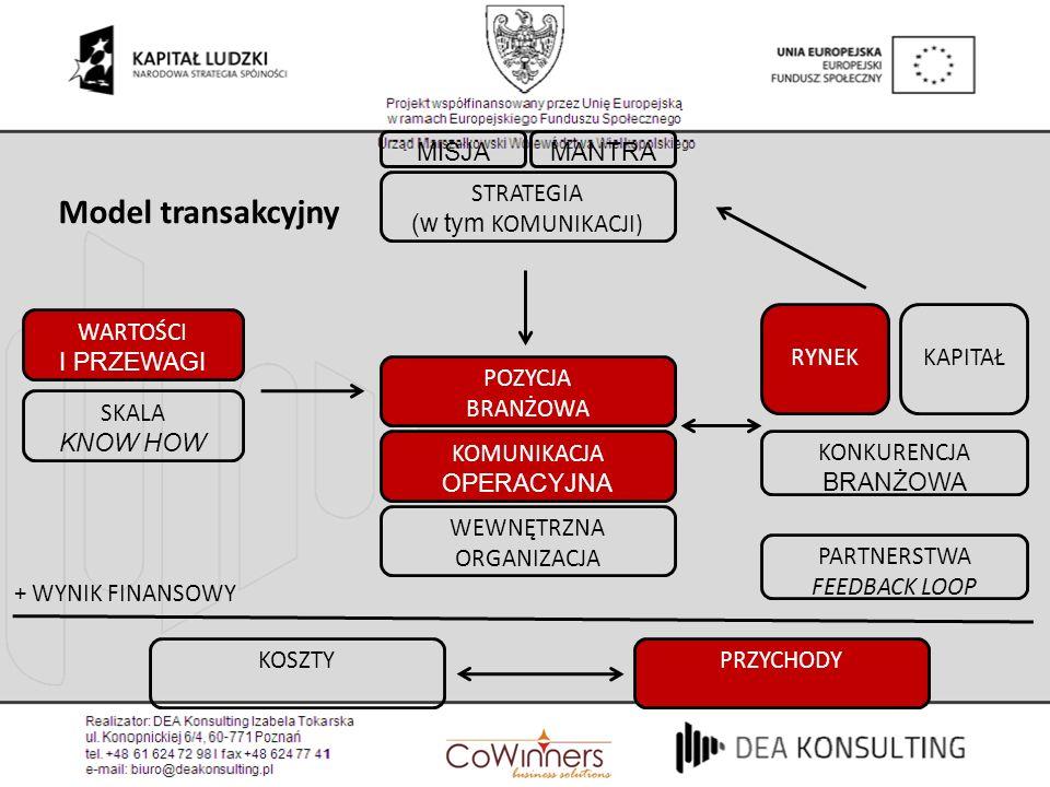 Model transakcyjny MISJA MANTRA STRATEGIA (w tym KOMUNIKACJI) WARTOŚCI