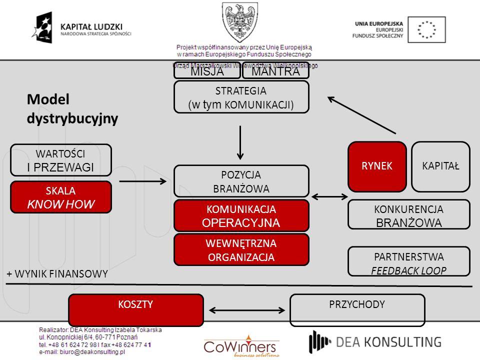 Model dystrybucyjny MISJA MANTRA STRATEGIA (w tym KOMUNIKACJI)