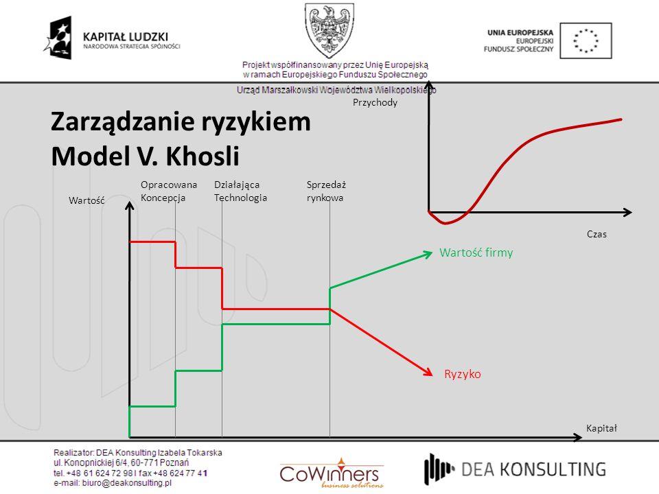 Zarządzanie ryzykiem Model V. Khosli Wartość firmy Ryzyko Przychody