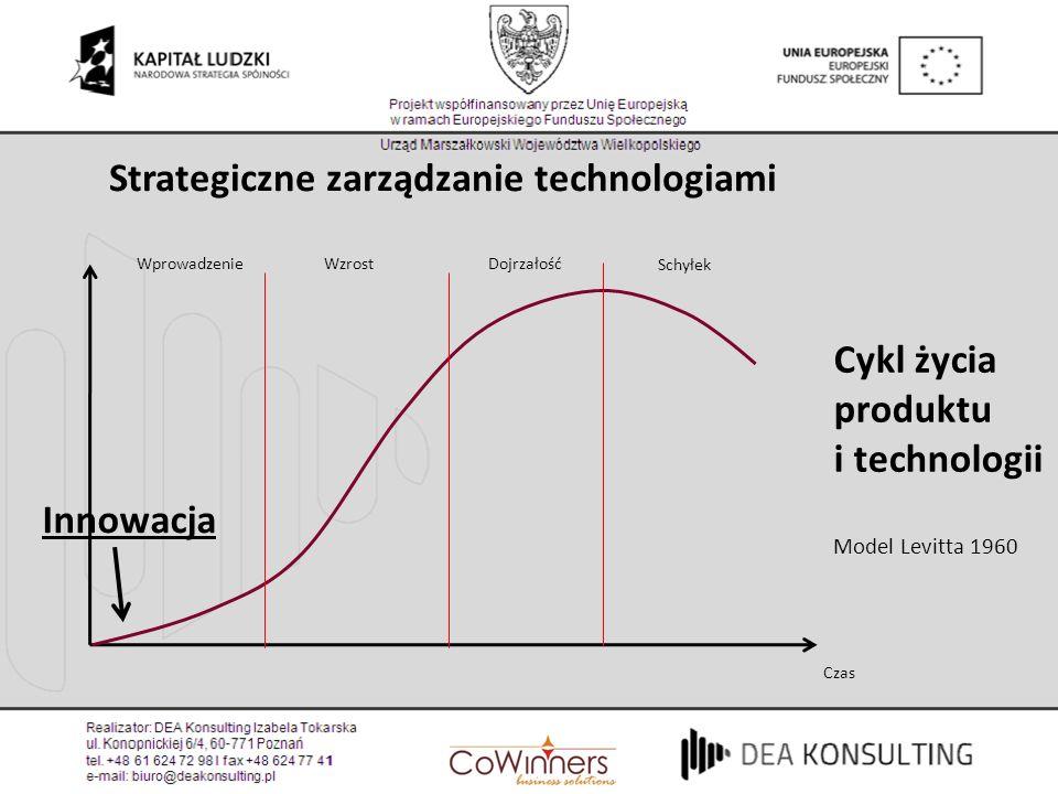 Strategiczne zarządzanie technologiami