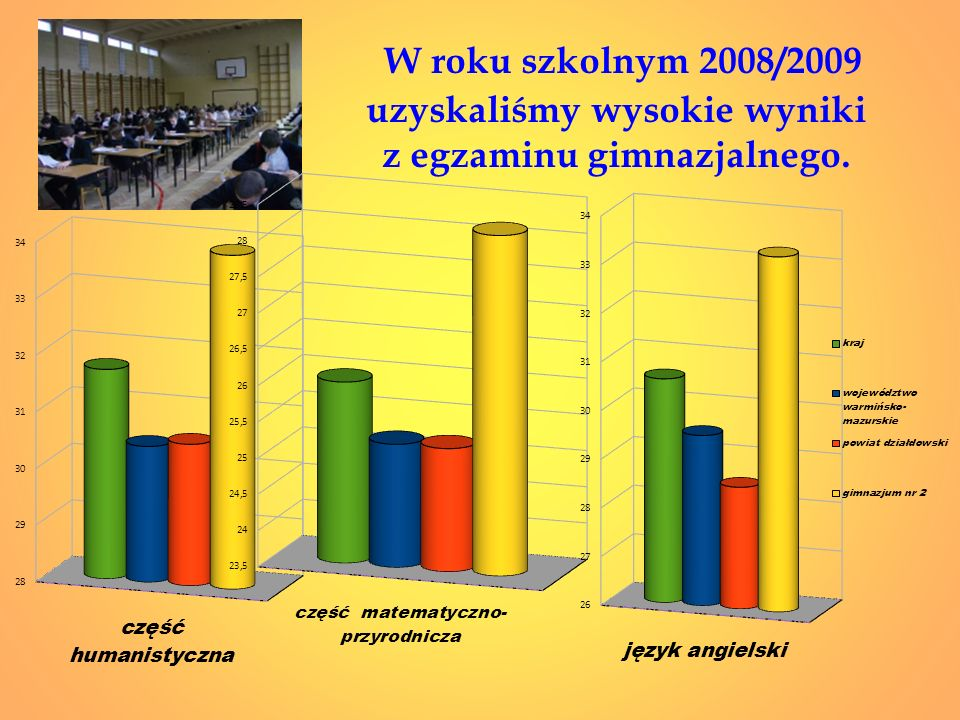 W roku szkolnym 2008/2009 uzyskaliśmy wysokie wyniki z egzaminu gimnazjalnego.