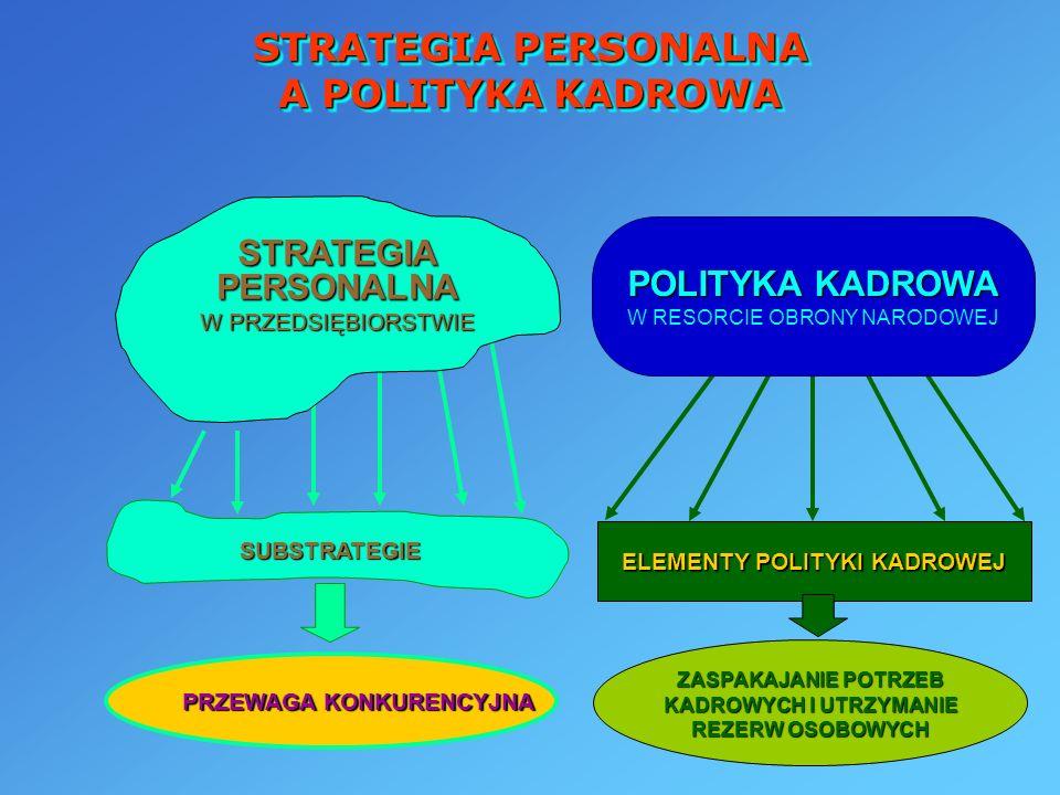 STRATEGIA PERSONALNA A POLITYKA KADROWA