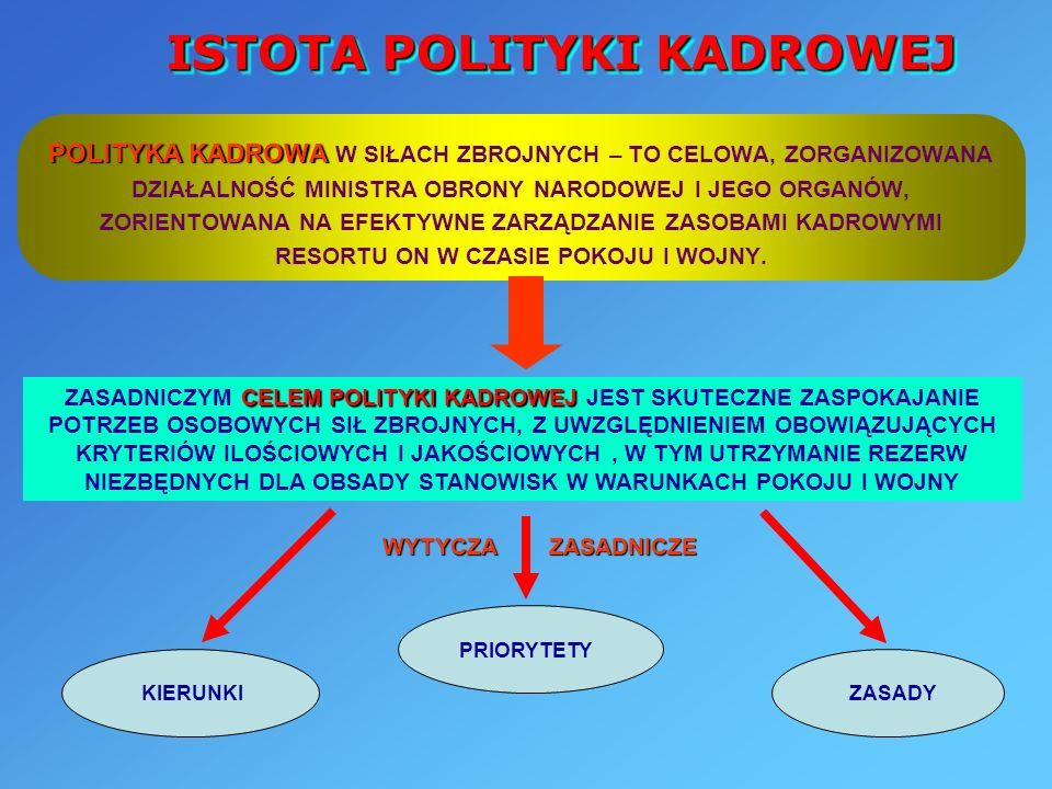 ISTOTA POLITYKI KADROWEJ