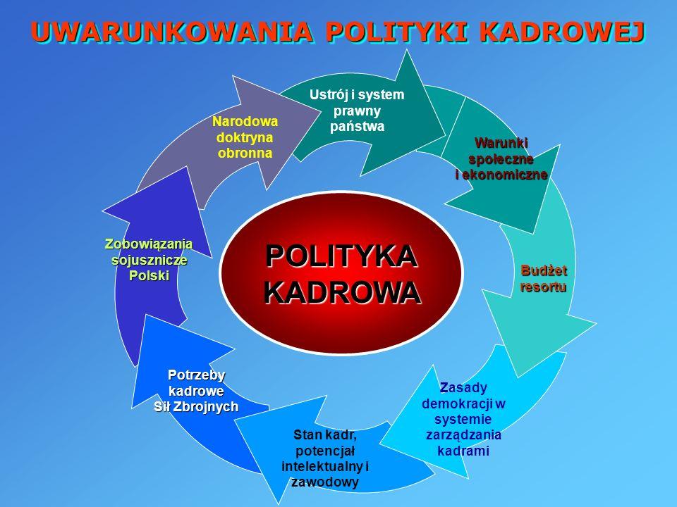 POLITYKA KADROWA UWARUNKOWANIA POLITYKI KADROWEJ