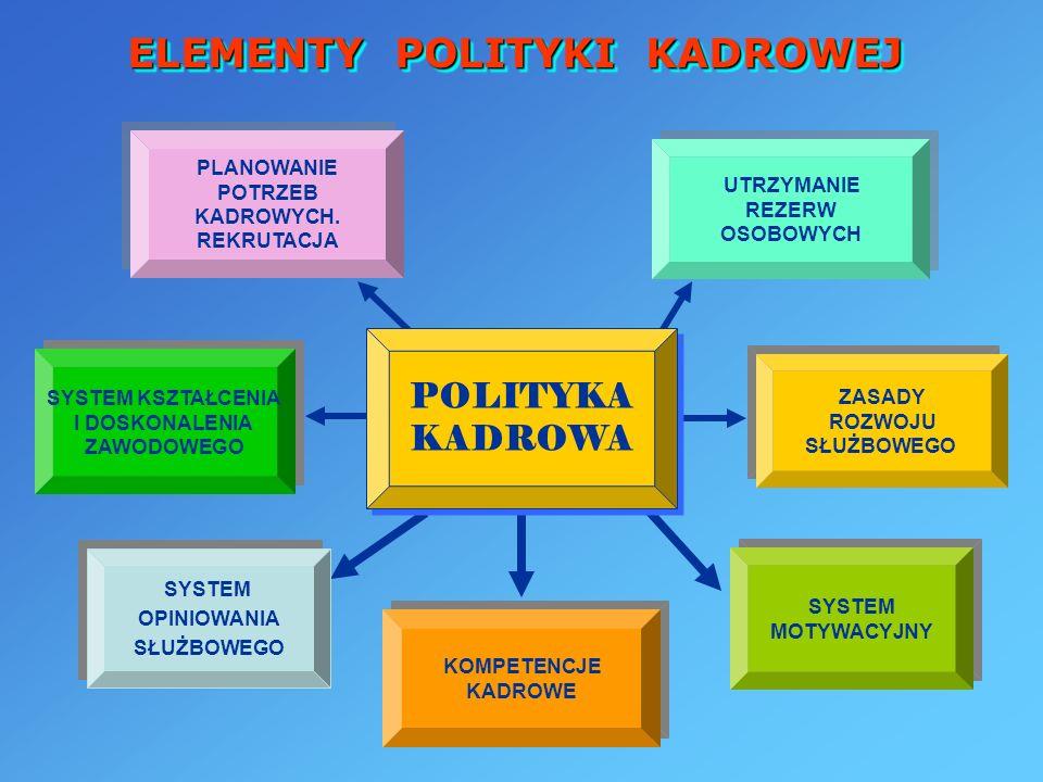 ELEMENTY POLITYKI KADROWEJ