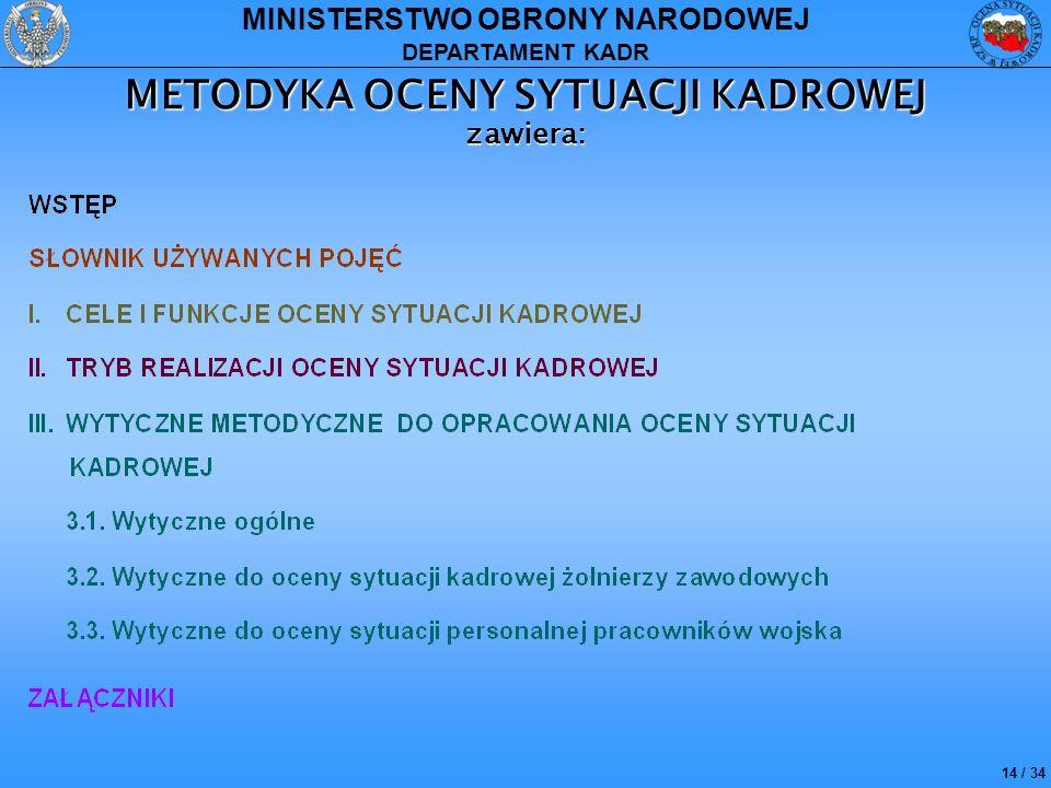 METODYKA OCENY SYTUACJI KADROWEJ zawiera: