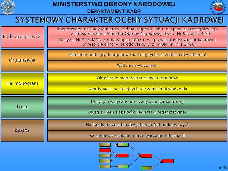 SYSTEMOWY CHARAKTER OCENY SYTUACJI KADROWEJ
