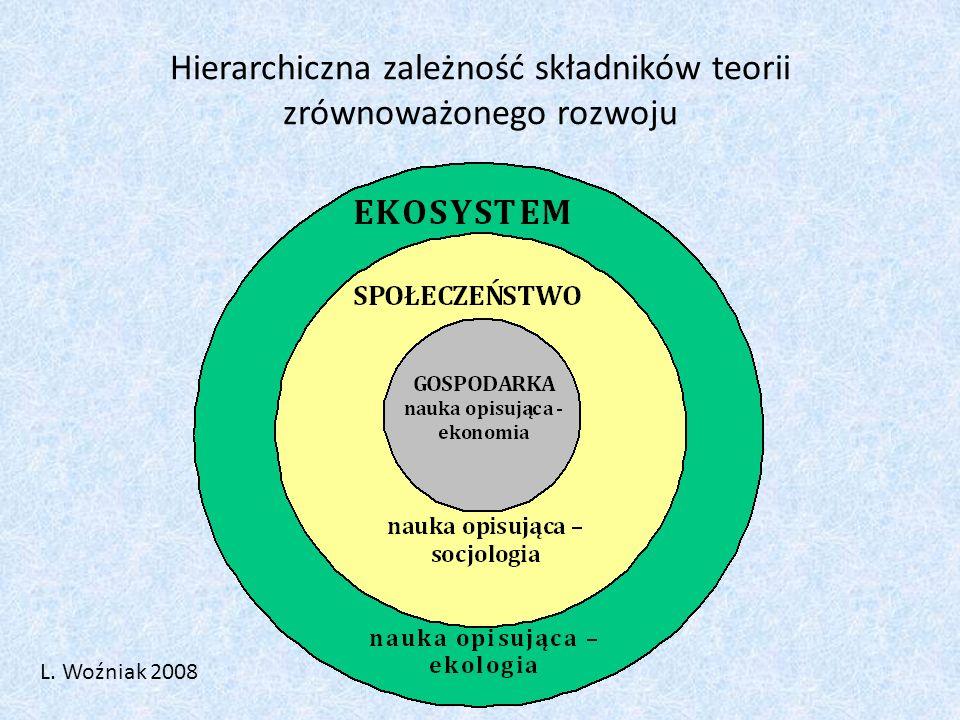 Hierarchiczna zależność składników teorii zrównoważonego rozwoju