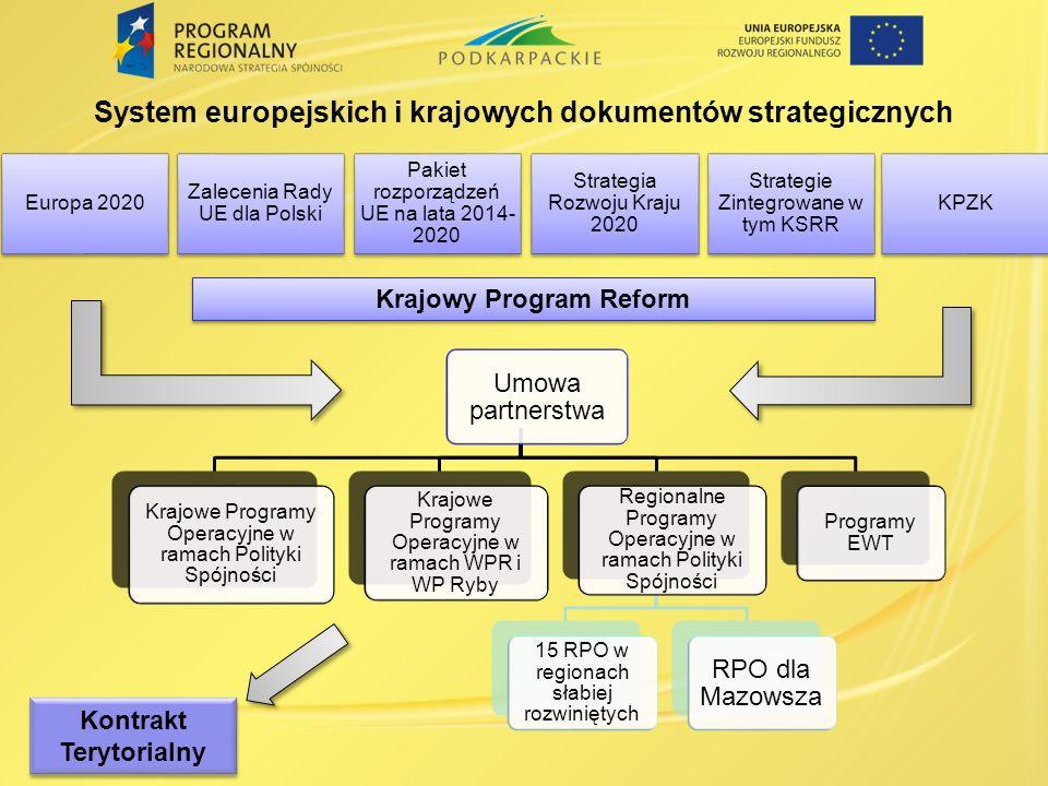 System europejskich i krajowych dokumentów strategicznych