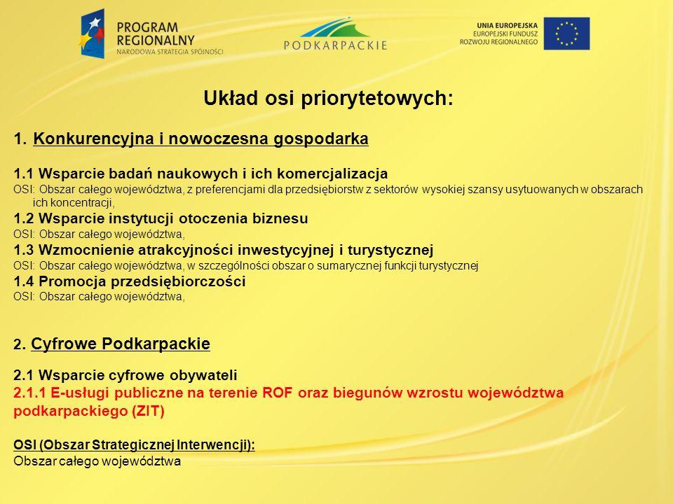 Układ osi priorytetowych: