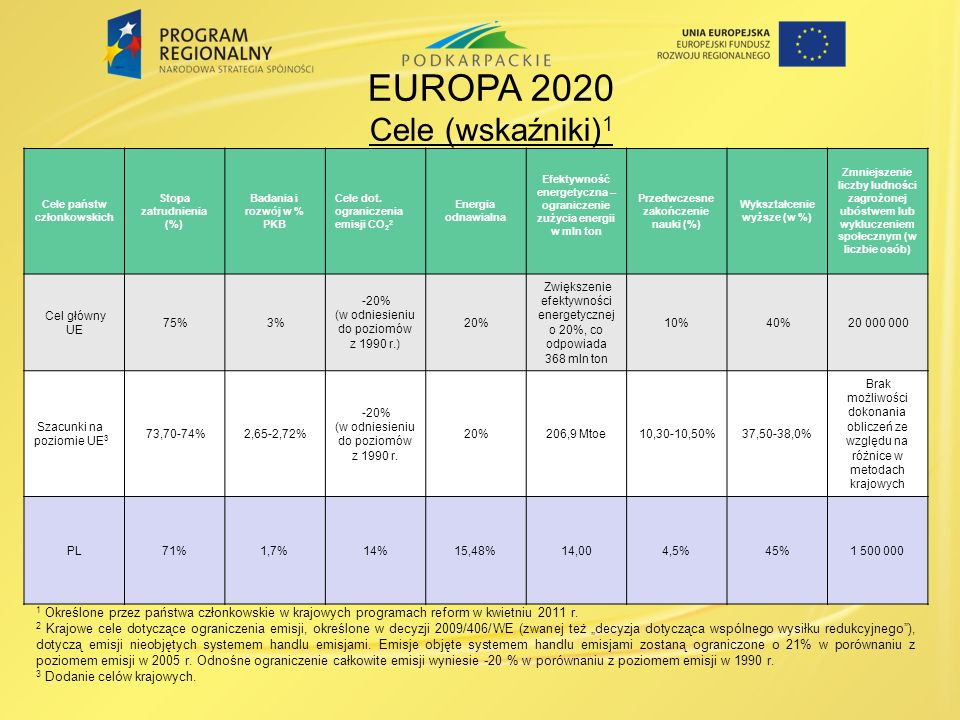 EUROPA 2020 Cele (wskaźniki)1
