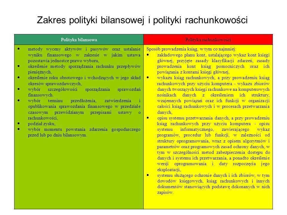 Zakres polityki bilansowej i polityki rachunkowości