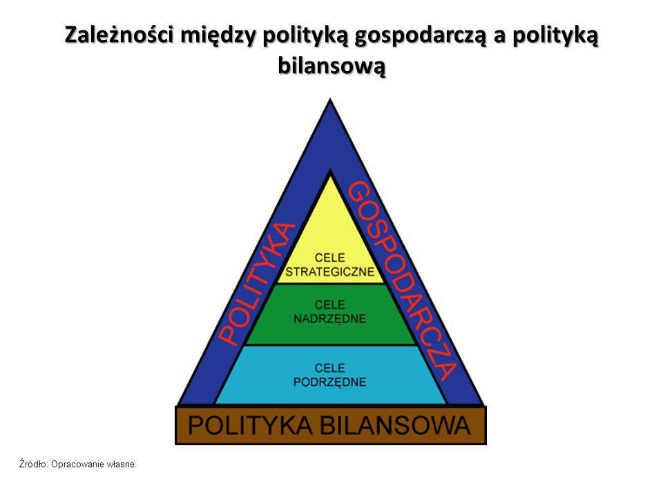 Zależności między polityką gospodarczą a polityką bilansową