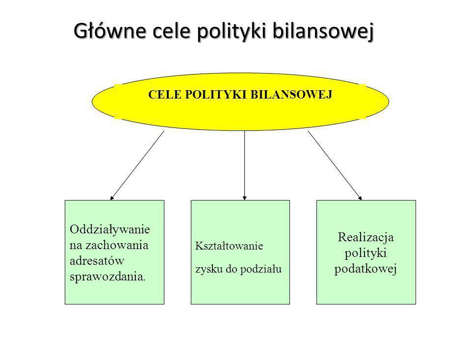 CELE POLITYKI BILANSOWEJ