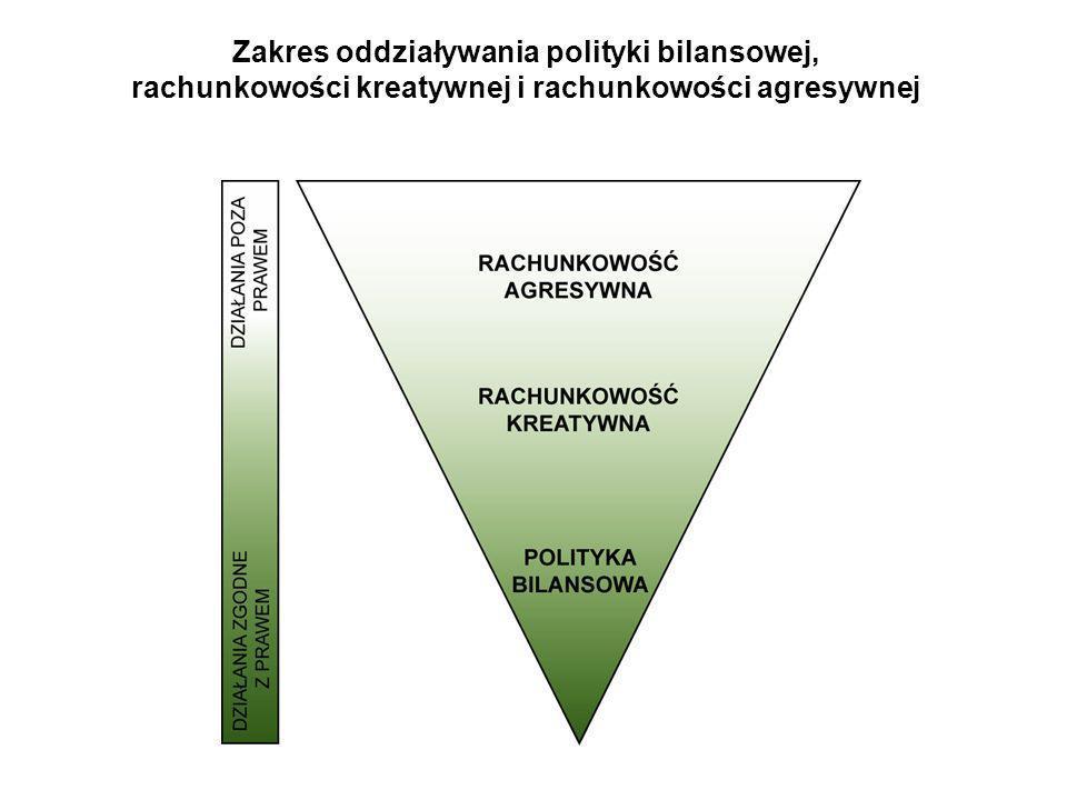 Zakres oddziaływania polityki bilansowej,