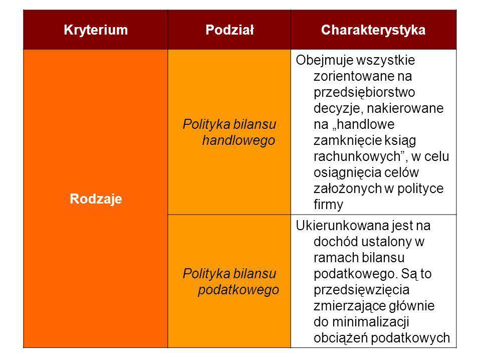 Kryterium Podział Charakterystyka Rodzaje