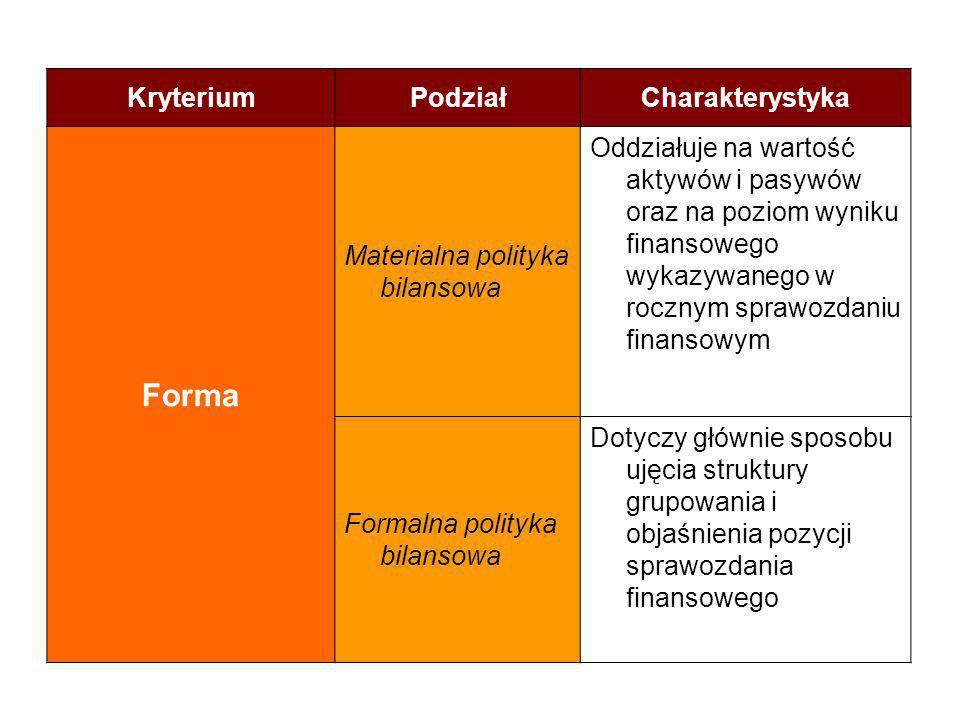 Forma Kryterium Podział Charakterystyka Materialna polityka bilansowa