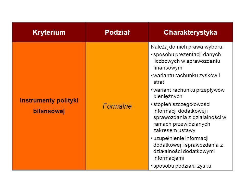 Instrumenty polityki bilansowej