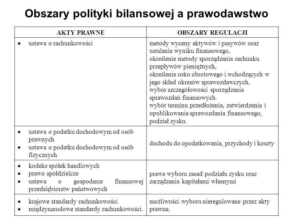Obszary polityki bilansowej a prawodawstwo