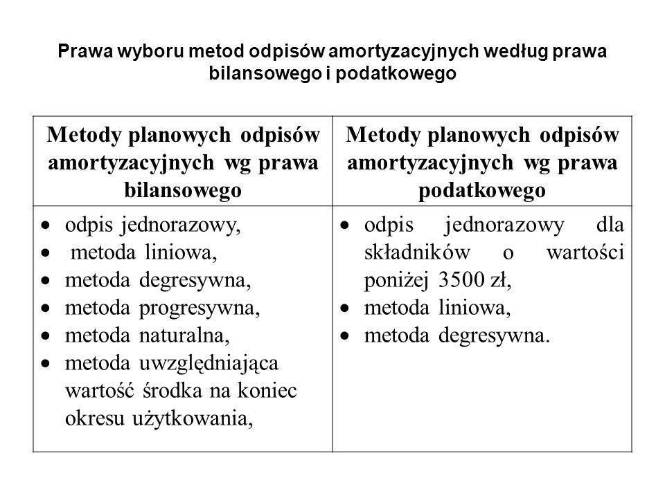Metody planowych odpisów amortyzacyjnych wg prawa bilansowego